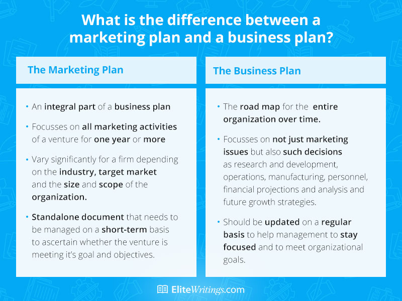 What Is the Difference between a Marketing Plan and a Business Plan?