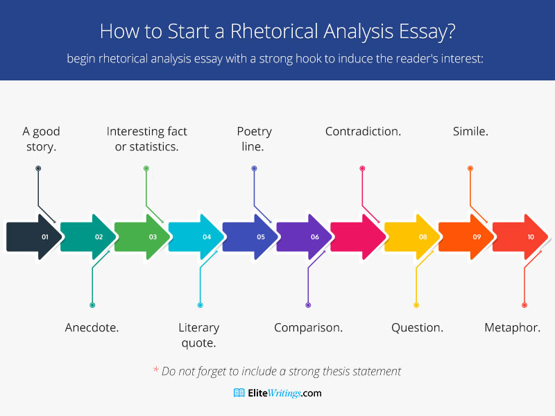 How to Start a Rhetorical Analysis Essay?