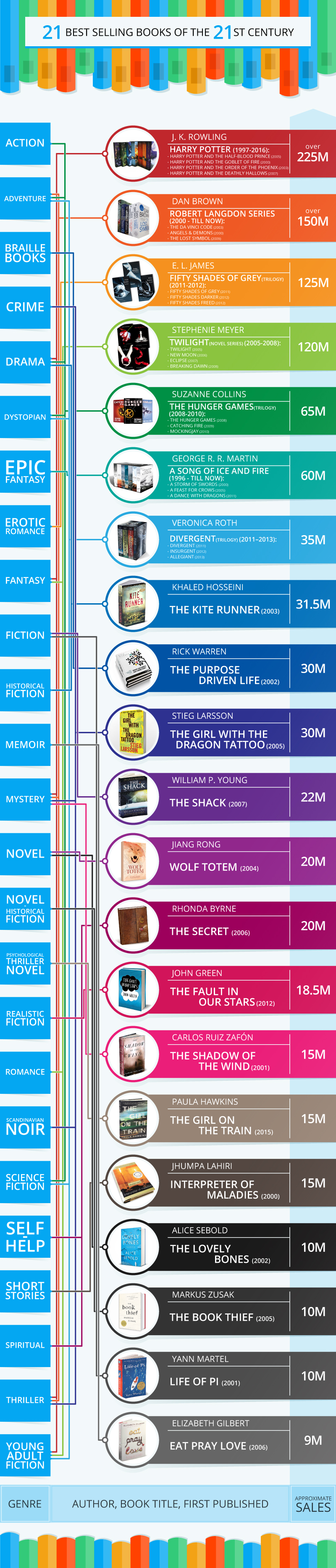 21 Most Sold Books of the 21st Century