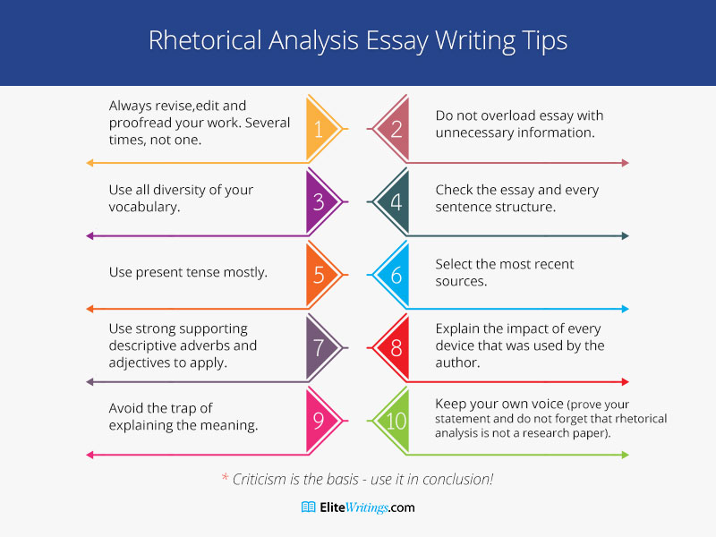 Rhetorical Analysis Essay Writing Tips