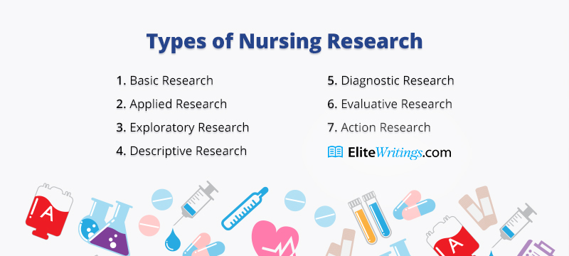 Types of Nursing Research