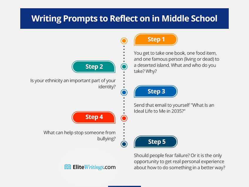 Writing Prompts to Reflect on in Middle School
